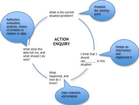 How to write a report on data collection